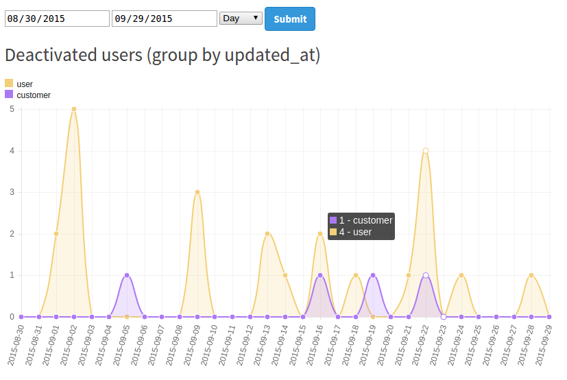 Time series of deactivated users
